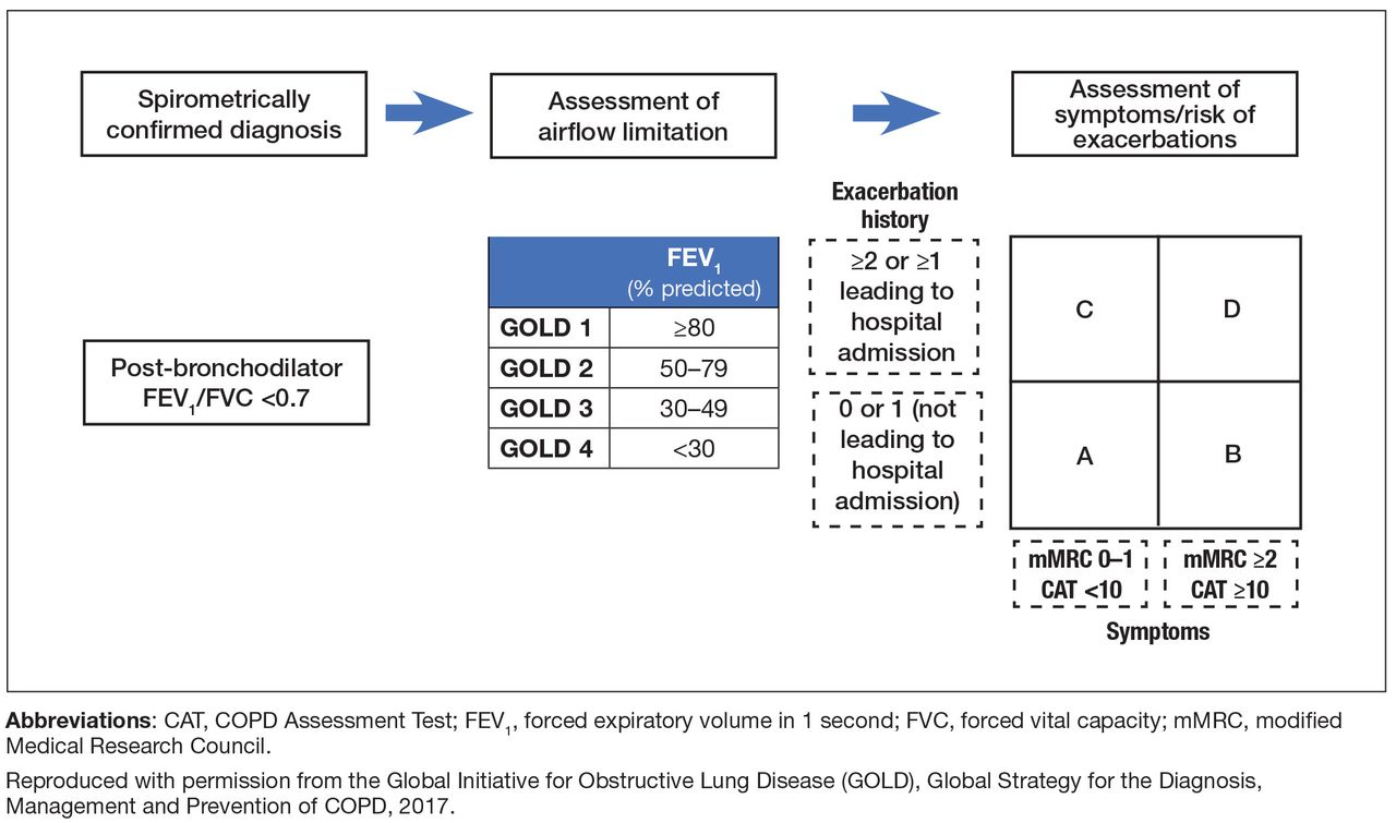 Treatment Options for Stable Chronic Obstructive Pulmonary Disease: Current  Recommendations and Unmet Needs | Cleveland Clinic Journal of Medicine